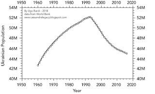 Ukrainian population data from the World Bank