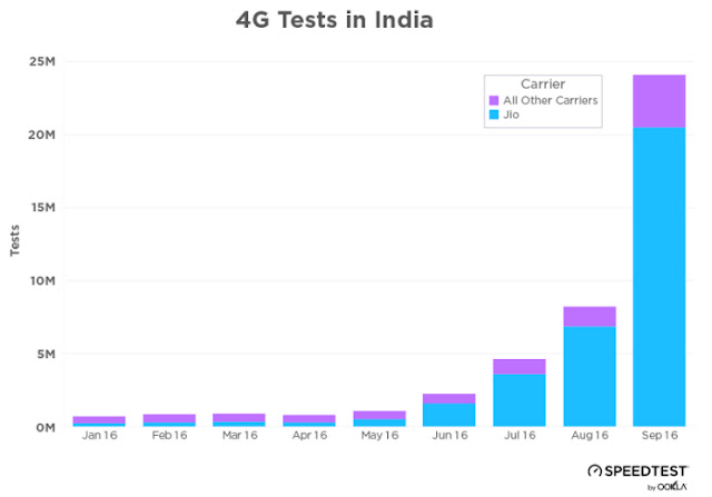 4g Test in india