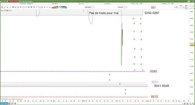 Matrice de Trading pour Mercredi [07/02/18] $cac
