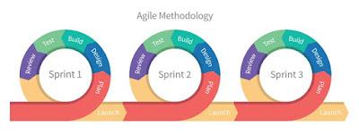 agile схема