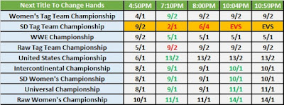 Next Title To Change Hands Betting - April 9th 2019