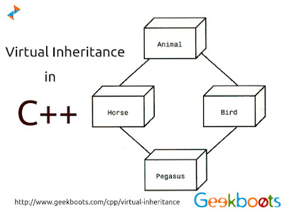 https://www.geekboots.com/cpp/virtual-inheritance