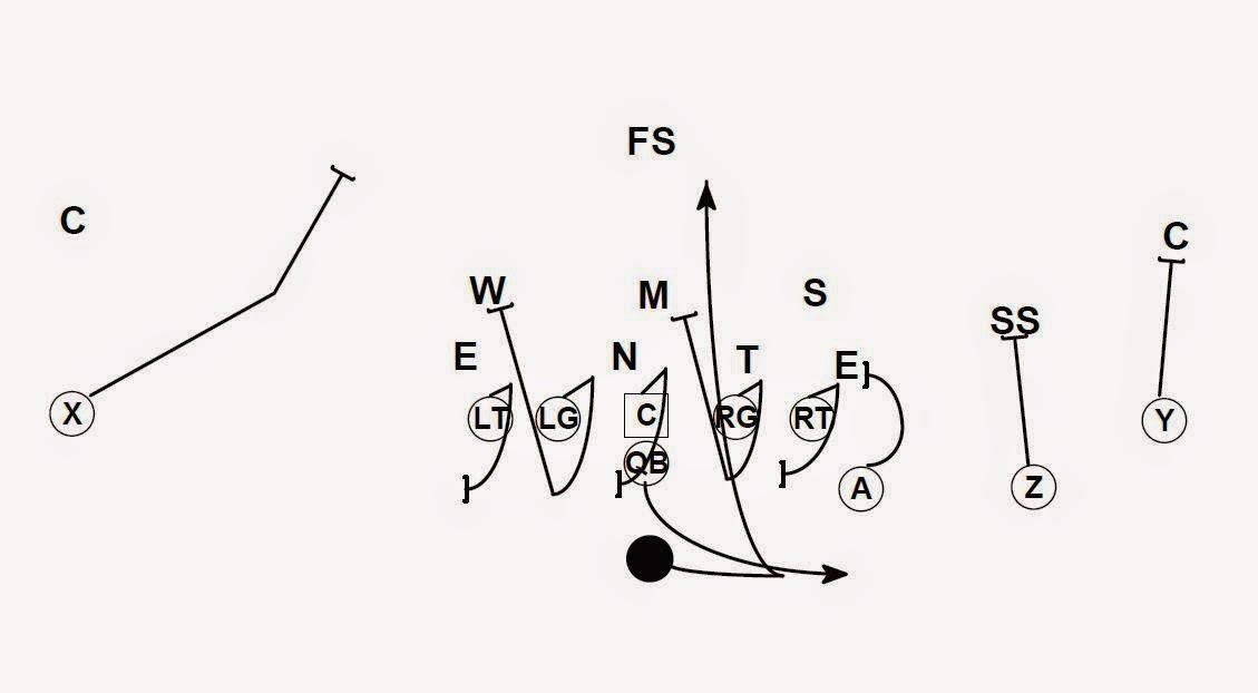 Football is Life: Flexbone Supplemental Running Plays