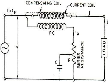 Difference between Electrodynamometer Wattmeter and Low