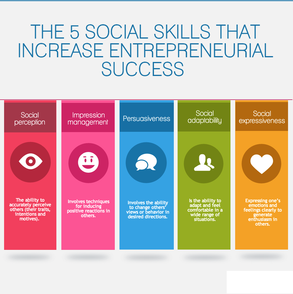 The 5 Factors That Underlie Social Competence In Entrepreneurship