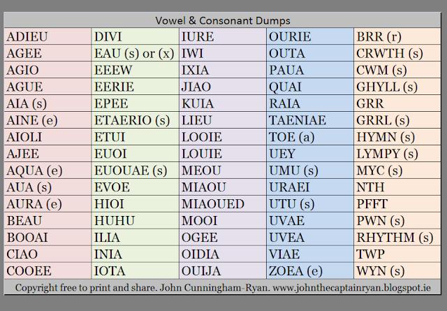 Vowel & Consonant Dumps