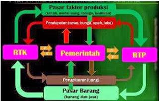 Circulair Flow diagram perekonomian tiga sektor
