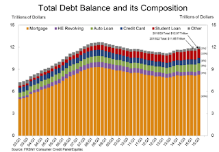 Total Household Debt