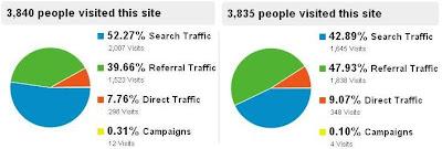 Analytics. Google Analytics