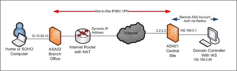 Cisco asa 5520 easy vpn server