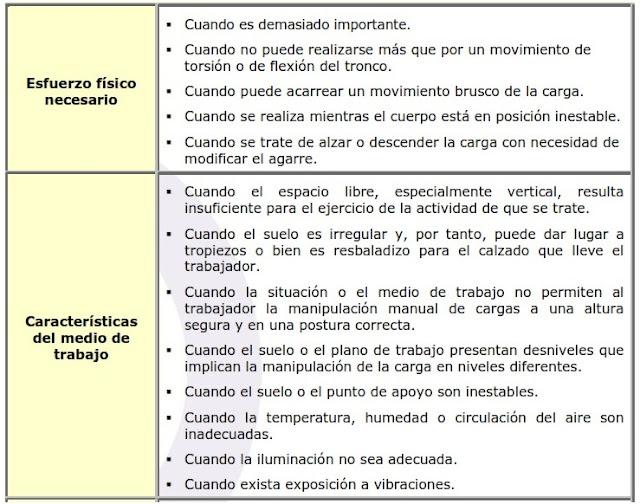 Evaluación,Riesgos,Manipulación Manual de Cargas