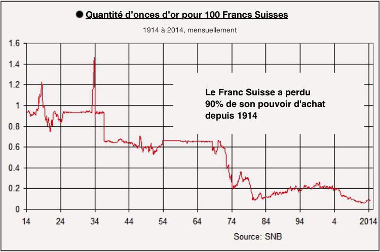 La BNS affaiblit la valeur du franc.