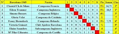 Clasificación del Torneo Internacional de Ajedrez Femenino Barcelona 1949