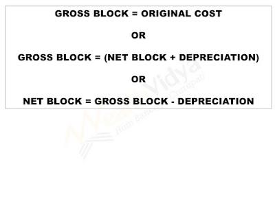 Gross Block (Fixed Assets) Formula