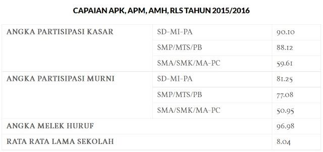 Kinerja Dinas Pendidikan Kabupaten Bogor 2016 240
