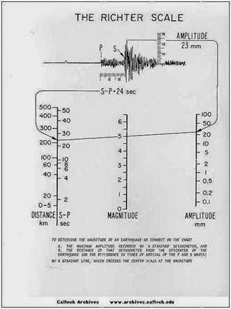 Alat Untuk Mengukur Kekuatan Gempa : untuk, mengukur, kekuatan, gempa, Digunakan, Untuk, Mengukur, Kekuatan, Gempa, Disebut, Sebutkan