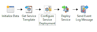 ... SP1 Orchestrator runbook to deploy a SCVMM service from a template