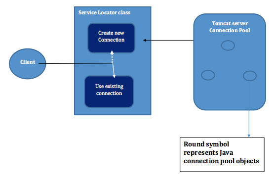 how to use connection pool using service locator design