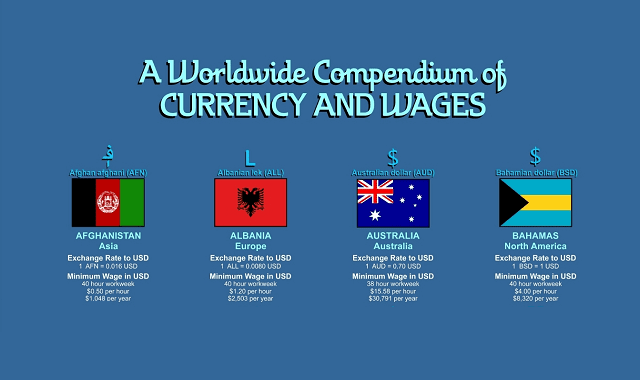 A Worldwide Compendium of Currency and Wages