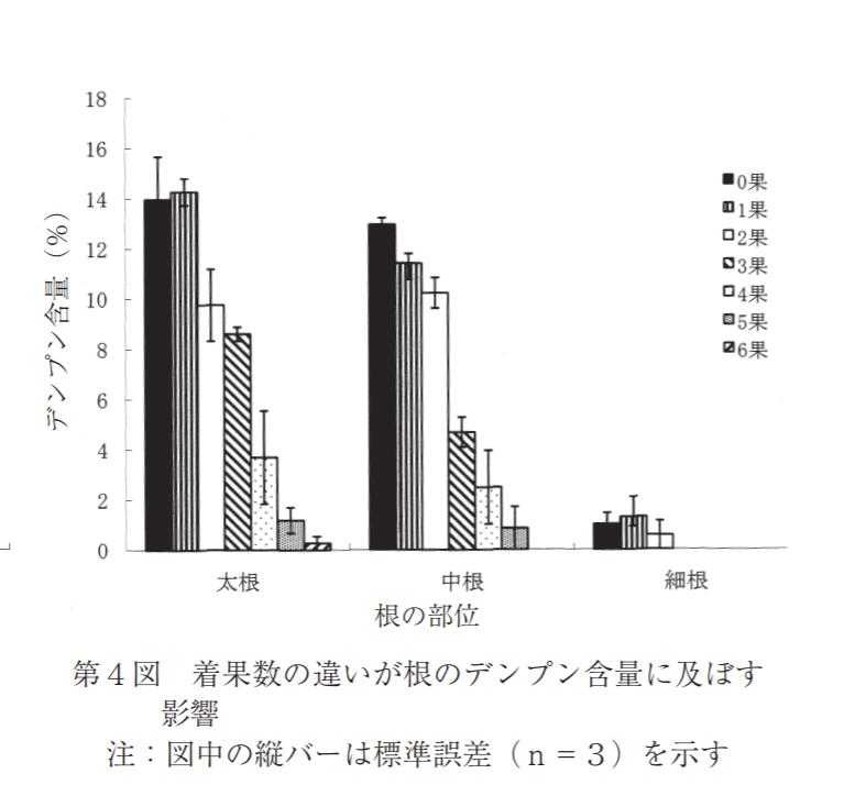 '宮川早生'ウンシュウ幼木の着果数の違いが樹体成長、養分含量並びに果実品質に及ぼす影響(2000, 愛媛大学)から着果数の違いが根のデンプン含量に及ぼす影響図(p.13)