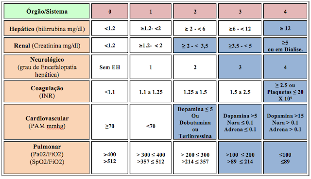 Escore Prognostico Sofa Montauk Sleeper Epm Journal Of Medicine - Blog De Medicina Interna