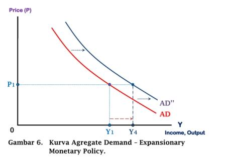 Kurva Agregate Demand - Expansionary Monetary Policy - www.ajarekonomi.com