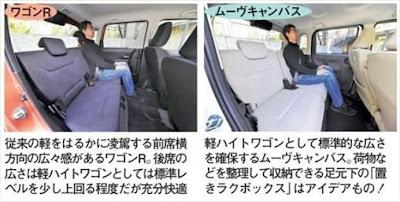 新型ワゴンR キャンバス 室内の広さを比較