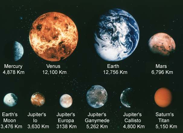 solar system planets and their moons - photo #10