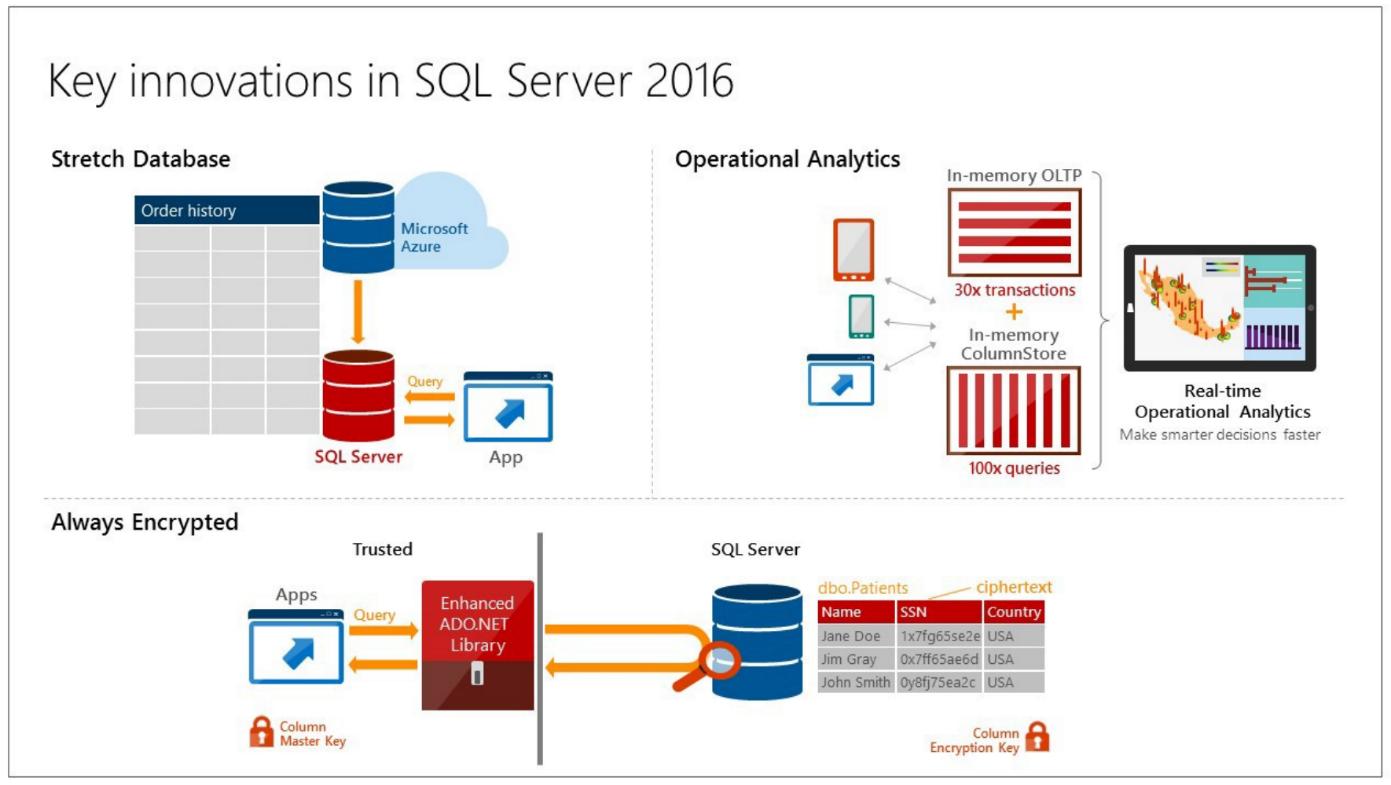 Sql Server 2016 Full Espa 241 Ol Enterprise Standard Y Web
