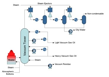 Atmospheric Resid Is Heated To Approximately 750F 400C In A Fired Heater And Fed The Vacuum Distillation Tower Where It Fractionated Into Light
