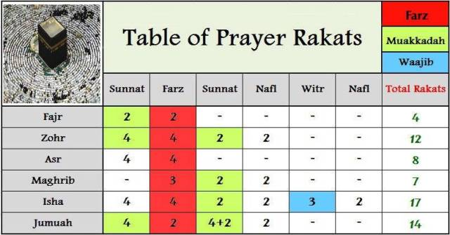 Number Names Worksheets five times table : Islamic Life Path: Namaz Time and Rakat in Five times Namaz