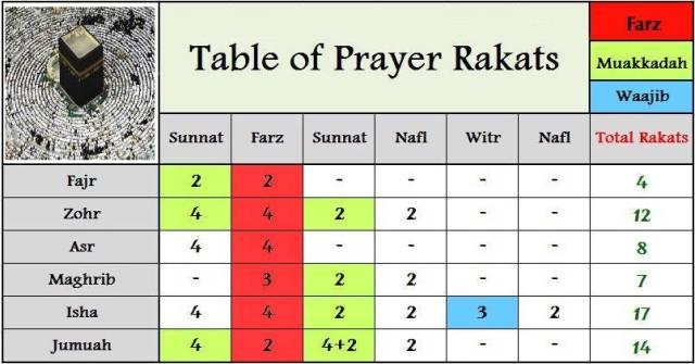 Namaz Time and Rakat in five times Namaz