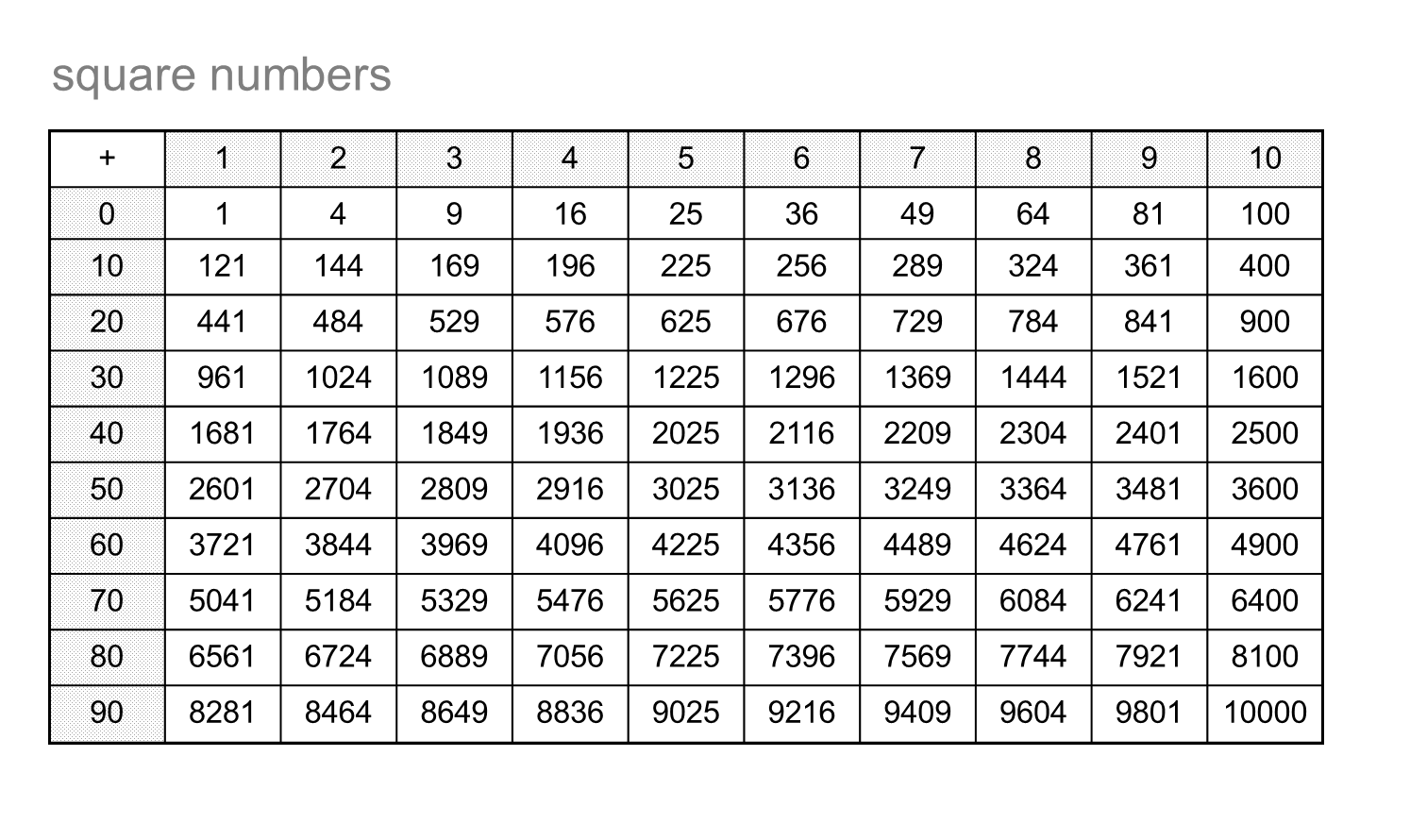 Median don steward mathematics teaching fraction for Table th nth