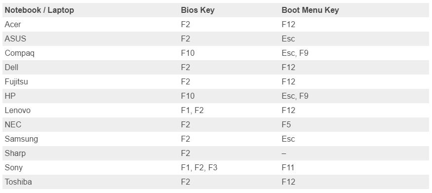 ศูนย์รวมสารพัดปัญหาและความรู้คอมพิวเตอร์: ปุ่มกดเข้า Bios และ Boot