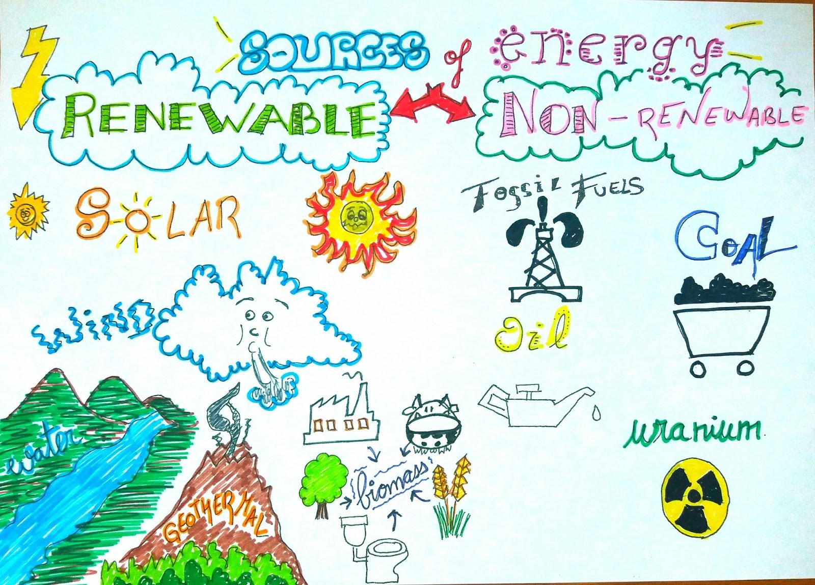 Milaenglish Blog Sources Of Energy