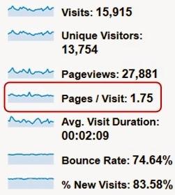 Pages/ Visit