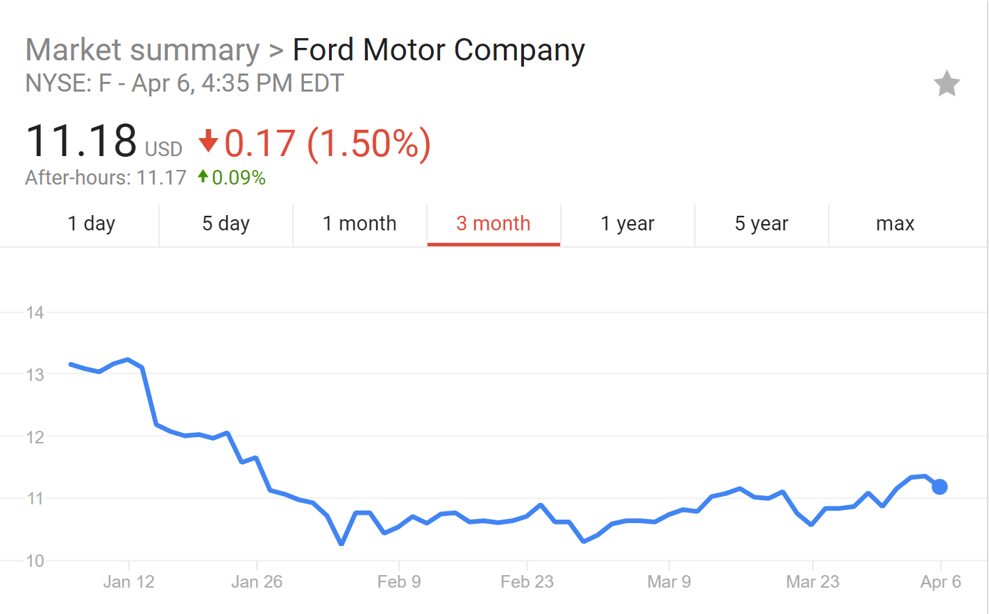 Business Ethics Case Analyses: Ford Motor Company: Diesel