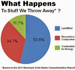 Going Green With Reuben Recycling Facts And Fundamentals