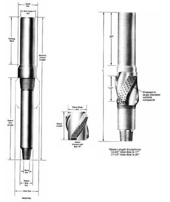 spiral blade BHA stabilizers for drilling