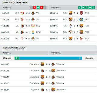 AGEN BOLA TERPERCAYA - PREDIKSI VILLARREAL VS BARCELONA 21 MARET 2016