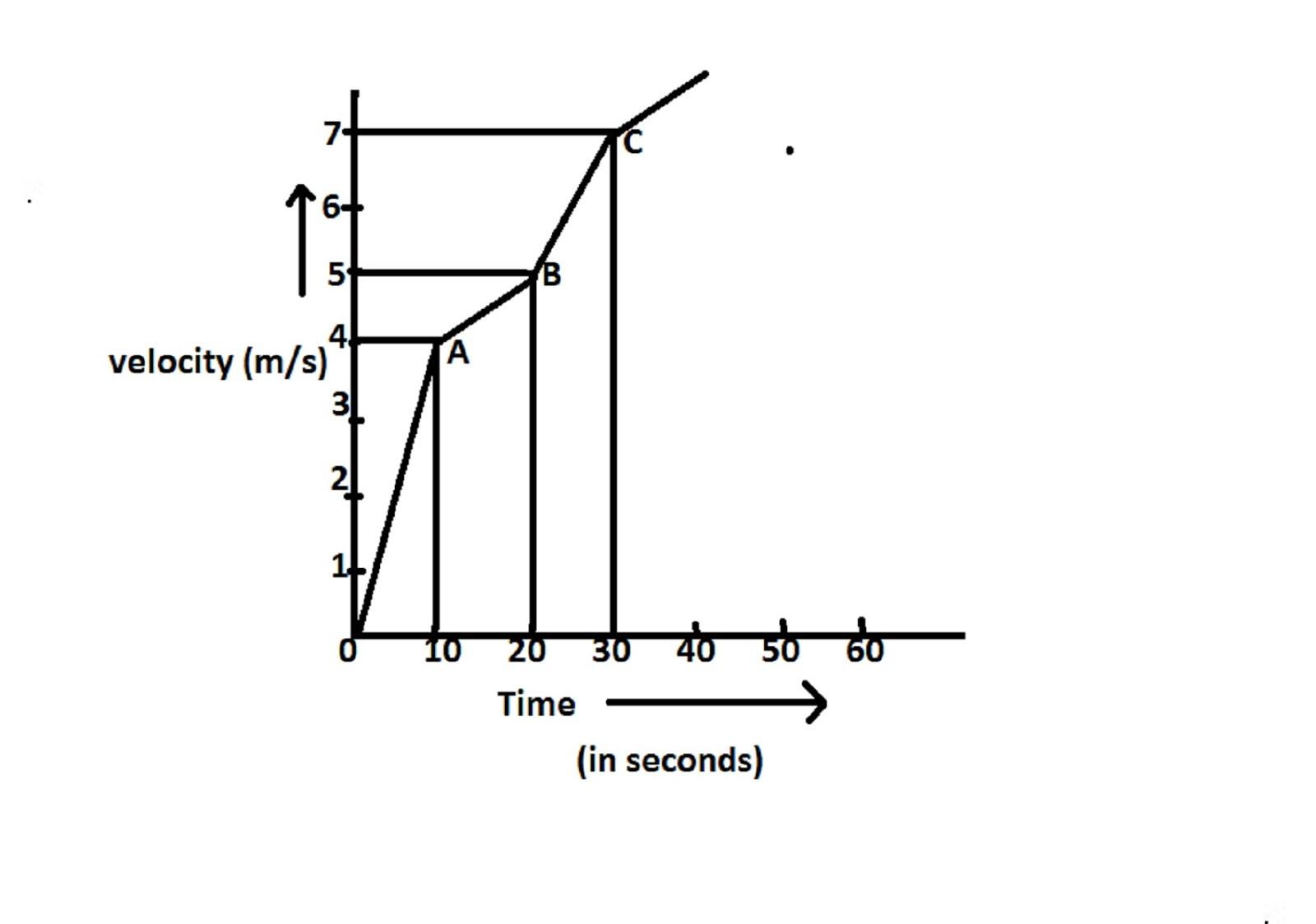 Class 9 Th Science Question Paper Sa 1 Cbse Board