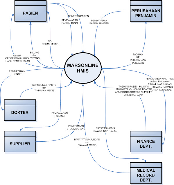 Metoda alir proses data software rumah sakit marsonline diagram alir proses data ccuart Image collections