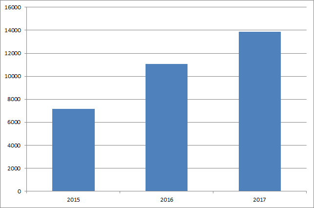Total utdelning per år september 2017 Utdelningsstugan