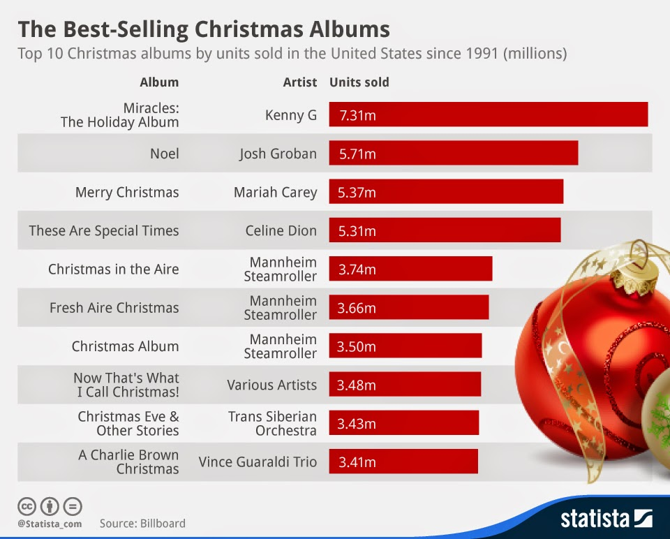 Best Selling Christmas Albums graphic