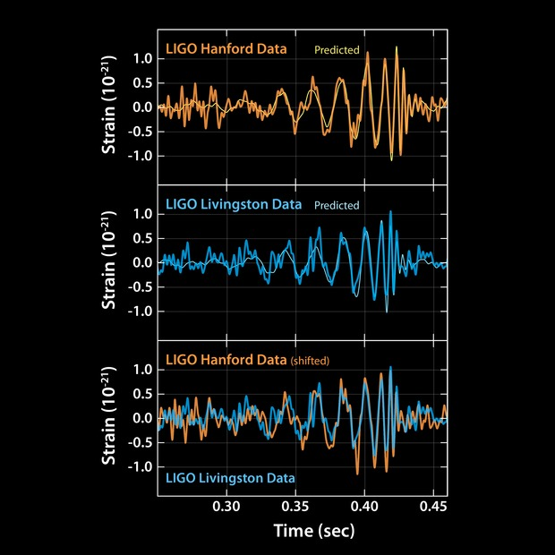 Einstein's Gravitational Waves Detected: A Breakthrough Discovery