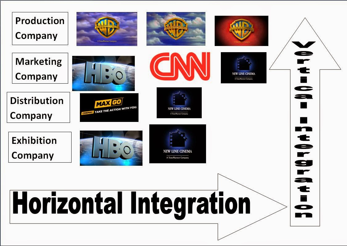 As Media Film Vertical And Horizontal Integration
