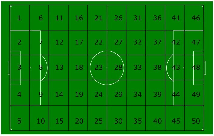 Crab Soccer Stats: Introducing Pass Zone Rating