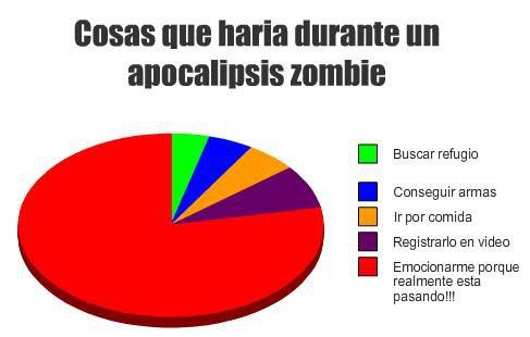Meme de humor sobre el apocalipsis zombi