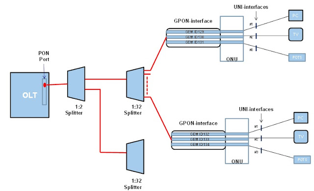 GEM ports description and usage in the GPON technology