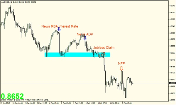 Supply and Demand Forex: Price Behavior and Chart Structure